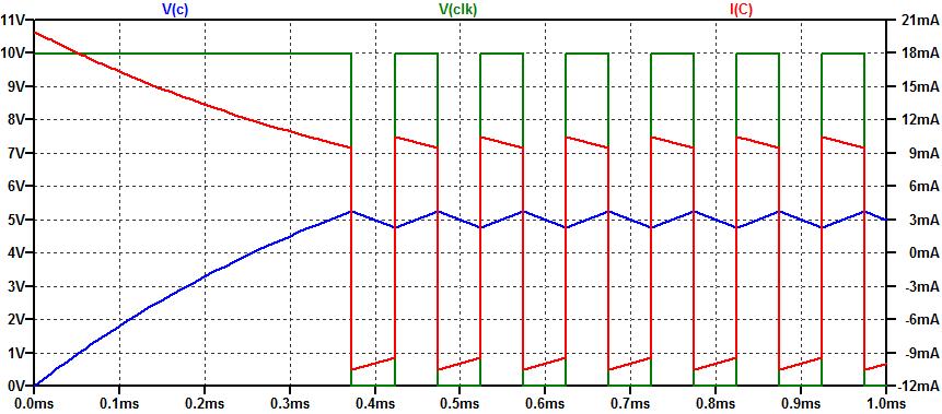 Spice Simulation of Schmitt-Trigger Relaxation Oscillator.