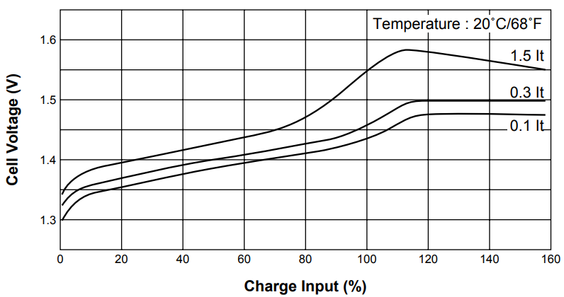 Datasheet example of the typical charge profile of a NiCd cell.