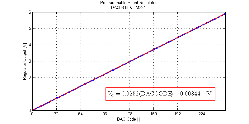 Transfer function of DAC0800 and LM324 programmable shunt regulator.