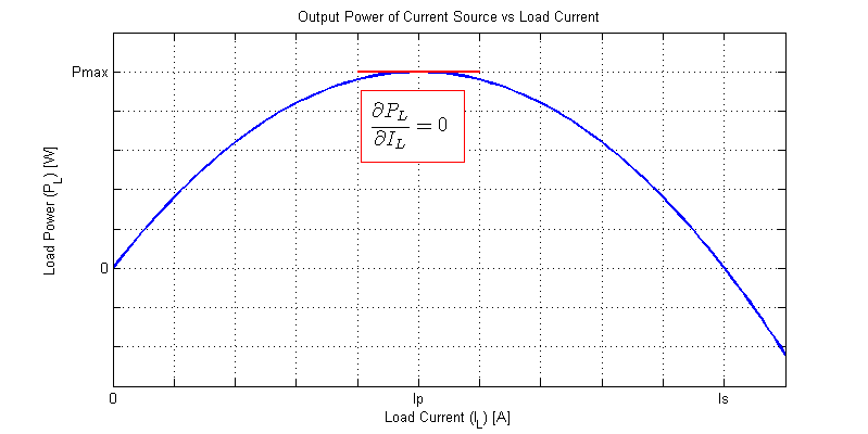 Graph of Load Power versus Load Current when Powered by a Current Source.