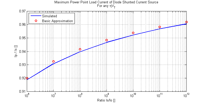 Plot of Maximum Power Point Load Current Ip versus Is/Io.
