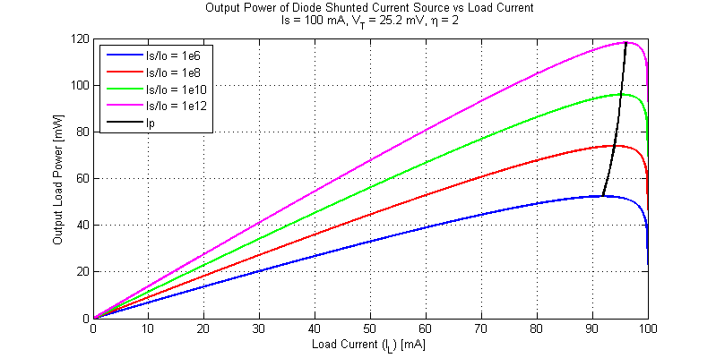 Output Load Power versus Load Current for a Diode Shunted Current Source.