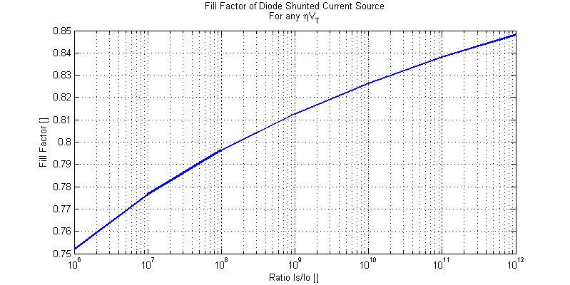 Plot of Fill Factor of a Diode Shunted Current Source vs Is/Io.