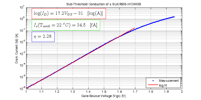 Sub-Threshold Conduction of a Power NMOS (BUK9535)